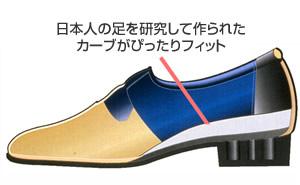 日本人の足を研究して作られたカーブがぴったりフィット
